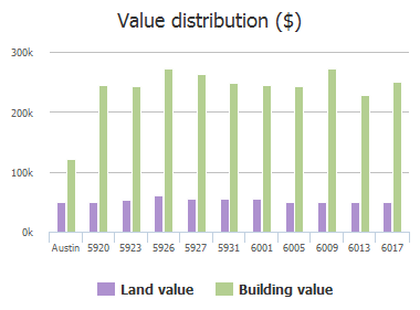 Value distribution ($) of Mordred Lane, Austin, TX: 5920, 5923, 5926, 5927, 5931, 6001, 6005, 6009, 6013, 6017