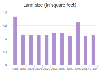 Land size (in square feet) of Morgans Choice Lane, Austin, TX: 20822, 20823, 20824, 20825, 20826, 20827, 20828, 20900, 20902, 21000