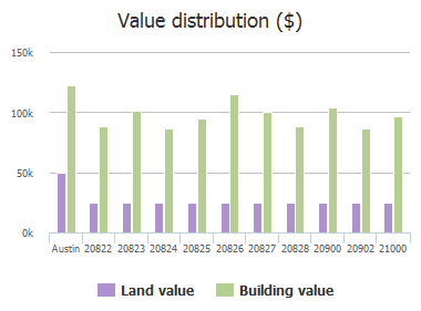 Value distribution ($) of Morgans Choice Lane, Austin, TX: 20822, 20823, 20824, 20825, 20826, 20827, 20828, 20900, 20902, 21000