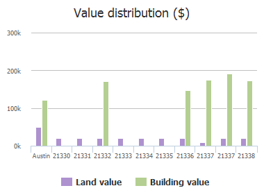 Value distribution ($) of Mount View Drive, Austin, TX: 21330, 21331, 21332, 21333, 21334, 21335, 21336, 21337, 21337, 21338