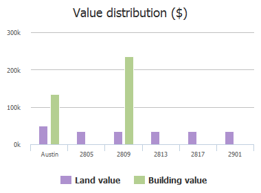Value distribution ($) of Moving Water Lane, Austin, TX: 2805, 2809, 2813, 2817, 2901