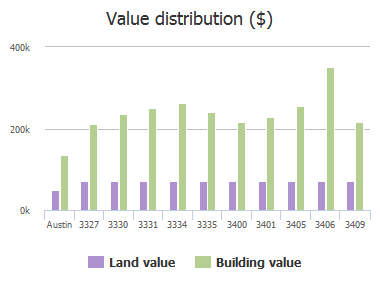Value distribution ($) of Mulberry Creek Drive, Austin, TX: 3327, 3330, 3331, 3334, 3335, 3400, 3401, 3405, 3406, 3409