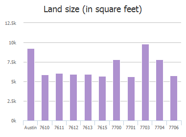 Land size (in square feet) of Navarro Place, Austin, TX: 7610, 7611, 7612, 7613, 7615, 7700, 7701, 7703, 7704, 7706