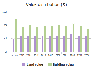 Value distribution ($) of Navarro Place, Austin, TX: 7610, 7611, 7612, 7613, 7615, 7700, 7701, 7703, 7704, 7706