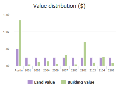 Value distribution ($) of Nightview Drive, Austin, TX: 2001, 2002, 2004, 2006, 2007, 2100, 2102, 2103, 2104, 2106