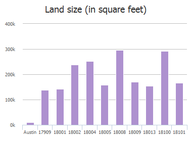 Land size (in square feet) of North Rim Drive, Austin, TX: 17909, 18001, 18002, 18004, 18005, 18008, 18009, 18013, 18100, 18101
