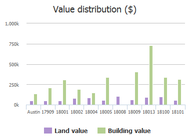 Value distribution ($) of North Rim Drive, Austin, TX: 17909, 18001, 18002, 18004, 18005, 18008, 18009, 18013, 18100, 18101
