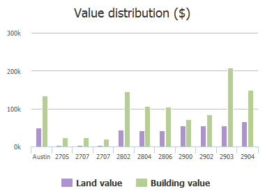 Value distribution ($) of Northeast Drive, Austin, TX: 2705, 2707, 2707, 2802, 2804, 2806, 2900, 2902, 2903, 2904
