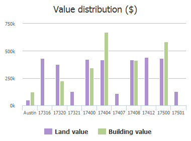 Value distribution ($) of Northlake Hills Drive, Austin, TX: 17316, 17320, 17321, 17400, 17404, 17407, 17408, 17412, 17500, 17501