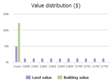 Value distribution ($) of O
