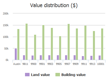 Value distribution ($) of Oak Hollow Drive, Austin, TX: 9811, 9900, 9901, 9903, 9905, 9907, 9909, 9911, 9913, 10001