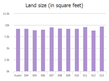 Land size (in square feet) of Oat Meadow Drive, Austin, TX: 504, 505, 506, 507, 508, 509, 510, 511, 512, 513