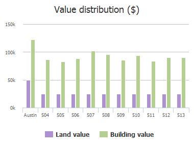 Value distribution ($) of Oat Meadow Drive, Austin, TX: 504, 505, 506, 507, 508, 509, 510, 511, 512, 513