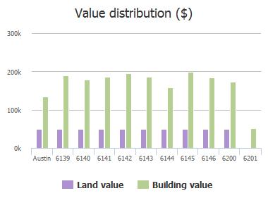 Value distribution ($) of Oliver Loving Trail, Austin, TX: 6139, 6140, 6141, 6142, 6143, 6144, 6145, 6146, 6200, 6201