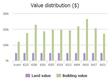 Value distribution ($) of Oliver Loving Trail, Austin, TX: 6215, 6300, 6301, 6303, 6310, 6312, 6404, 6410, 6417, 6421