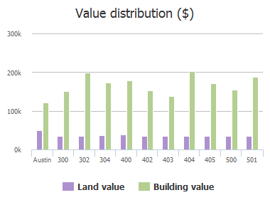 Value distribution ($) of Olympic Drive, Austin, TX: 300, 302, 304, 400, 402, 403, 404, 405, 500, 501