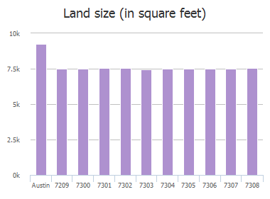 Land size (in square feet) of Onion Crossing Drive, Austin, TX: 7209, 7300, 7301, 7302, 7303, 7304, 7305, 7306, 7307, 7308
