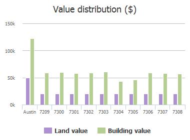 Value distribution ($) of Onion Crossing Drive, Austin, TX: 7209, 7300, 7301, 7302, 7303, 7304, 7305, 7306, 7307, 7308