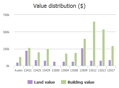 Value distribution ($) of Overland Pass, Austin, TX: 13421, 13425, 13429, 13500, 13504, 13508, 13509, 13512, 13513, 13517
