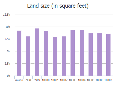 Land size (in square feet) of Parkfield Drive, Austin, TX: 9908, 9909, 10000, 10001, 10002, 10003, 10004, 10005, 10006, 10007