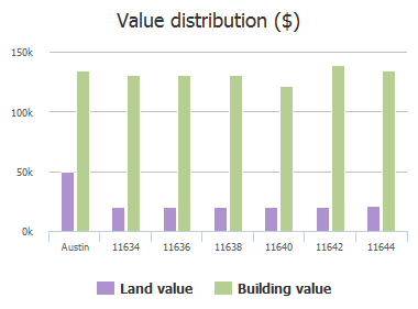 Value distribution ($) of Parkfield Drive, Austin, TX: 11634, 11636, 11638, 11640, 11642, 11644