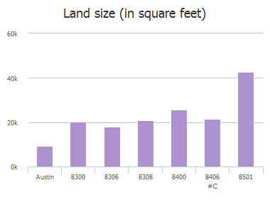 Land size (in square feet) of Peaceful Hill Lane, Austin, TX: 8306, 8308, 8400, 8406, 8410, 8410, 8501, 8505, 8506, 8512