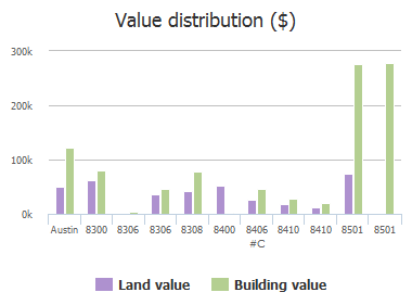 Value distribution ($) of Peaceful Hill Lane, Austin, TX: 8306, 8308, 8400, 8406, 8410, 8410, 8501, 8505, 8506, 8512