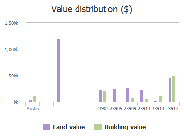 Value distribution ($) of Pedernales Drive, Austin, TX: 23901, 23905, 23909, 23913, 23914, 23917