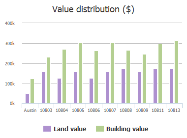 Value distribution ($) of Pelican Point, Austin, TX: 10803, 10804, 10805, 10806, 10807, 10808, 10809, 10811, 10813