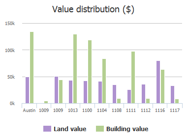 Value distribution ($) of Penion Drive, Austin, TX: 1009, 1009, 1013, 1100, 1104, 1108, 1111, 1112, 1116, 1117