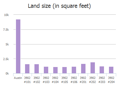 Land size (in square feet) of Peterson Avenue, Austin, TX: 3902, 3902, 3902, 3902, 3902, 3902, 3902, 3902, 3902, 3902