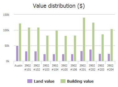 Value distribution ($) of Peterson Avenue, Austin, TX: 3902 #101, 3902 #102, 3902 #103, 3902 #104, 3902 #105, 3902 #106, 3902 #201, 3902 #202, 3902 #203, 3902 #204