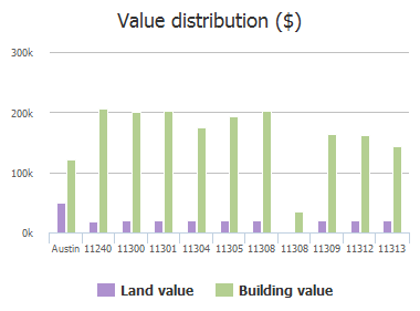 Value distribution ($) of Pickard Lane, Austin, TX: 11240, 11300, 11301, 11304, 11305, 11308, 11308, 11309, 11312, 11313
