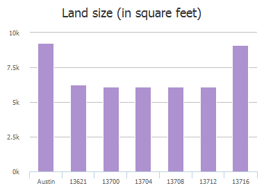 Land size (in square feet) of Pine Arbor Trail, Austin, TX: 13621, 13700, 13704, 13708, 13708, 13712, 13716