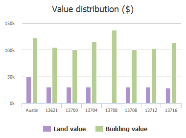 Value distribution ($) of Pine Arbor Trail, Austin, TX: 13621, 13700, 13704, 13708, 13708, 13712, 13716