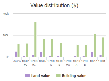 Value distribution ($) of Pinehurst Drive, Austin, TX: 10902 #2, 10904 #1, 10906, 10908 A, 10908 B, 10910 #A, 10910 A, 10910 B, 10912, 11001