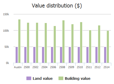 Value distribution ($) of Piping Rock Trail, Austin, TX: 2500, 2502, 2504, 2506, 2508, 2509, 2510, 2511, 2512, 2514