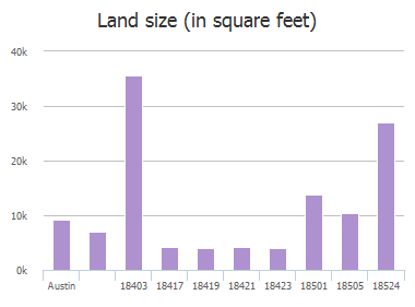 Land size (in square feet) of Plazaway, Austin, TX: 18403, 18417, 18419, 18421, 18423, 18501, 18505, 18524