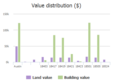 Value distribution ($) of Plazaway, Austin, TX: 18403, 18417, 18419, 18421, 18423, 18501, 18505, 18524