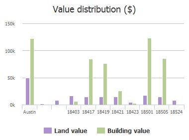 Value distribution ($) of Plazaway, Austin, TX: 18403, 18417, 18419, 18421, 18423, 18501, 18505, 18524