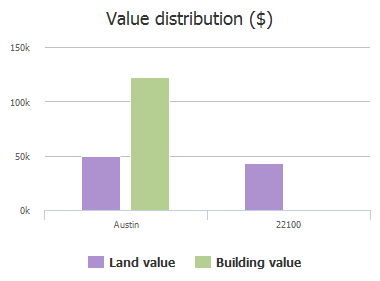 Value distribution ($) of Poalsons Parkway, Austin, TX: 22100