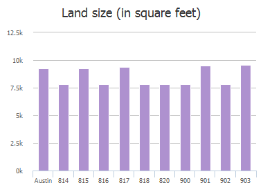 Land size (in square feet) of Point Run Drive, Austin, TX: 814, 815, 816, 817, 818, 820, 900, 901, 902, 903