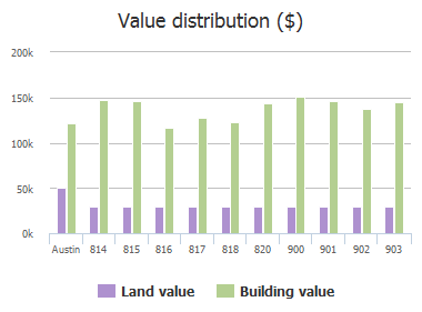 Value distribution ($) of Point Run Drive, Austin, TX: 814, 815, 816, 817, 818, 820, 900, 901, 902, 903