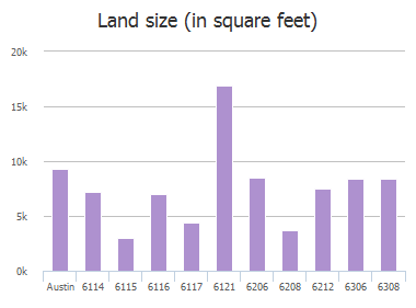 Land size (in square feet) of Ponca Street, Austin, TX: 6114, 6115, 6116, 6117, 6121, 6206, 6208, 6212, 6306, 6308