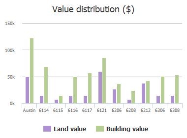 Value distribution ($) of Ponca Street, Austin, TX: 6114, 6115, 6116, 6117, 6121, 6206, 6208, 6212, 6306, 6308