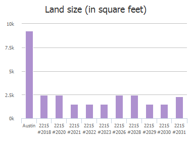Land size (in square feet) of Post Road, Austin, TX: 2215 #2018, 2215 #2020, 2215 #2021, 2215 #2022, 2215 #2023, 2215 #2026, 2215 #2028, 2215 #2029, 2215 #2030, 2215 #2031