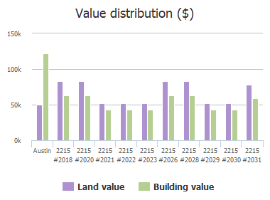 Value distribution ($) of Post Road, Austin, TX: 2215 #2018, 2215 #2020, 2215 #2021, 2215 #2022, 2215 #2023, 2215 #2026, 2215 #2028, 2215 #2029, 2215 #2030, 2215 #2031