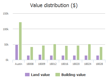 Value distribution ($) of Powder Creek Drive, Austin, TX: 18008, 18009, 18012, 18016, 18020, 18024, 18028