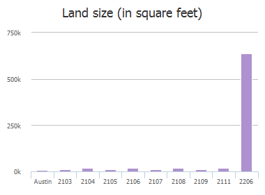 Land size (in square feet) of Prather Lane, Austin, TX: 2103, 2104, 2105, 2106, 2107, 2108, 2109, 2111, 2206