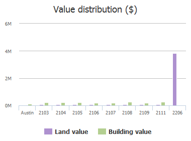 Value distribution ($) of Prather Lane, Austin, TX: 2103, 2104, 2105, 2106, 2107, 2108, 2109, 2111, 2206
